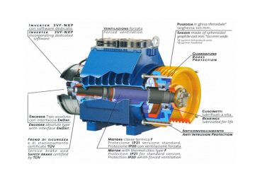 موتورهای سنکرون مغناطیس دائم گیرلس در صنعت آسانسور