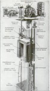 نخستین آسانسور خودکار